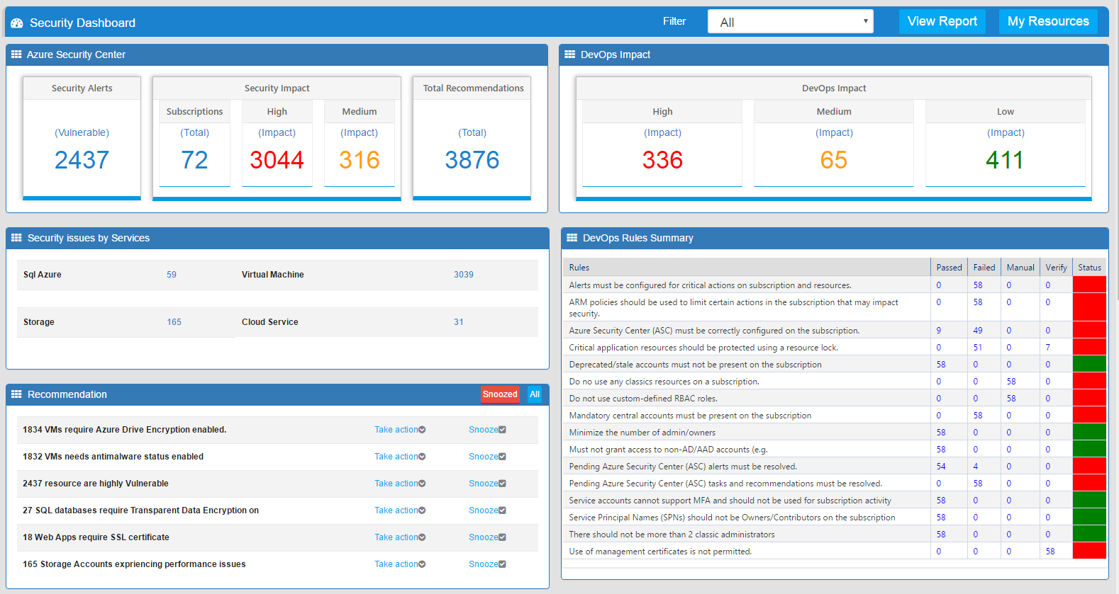 CloudSupervisor Security Dashboard