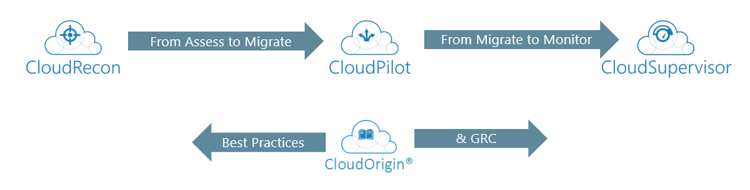 Phases of Cloud Migration Best Practices
